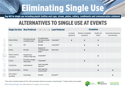 Eliminate single use from business events