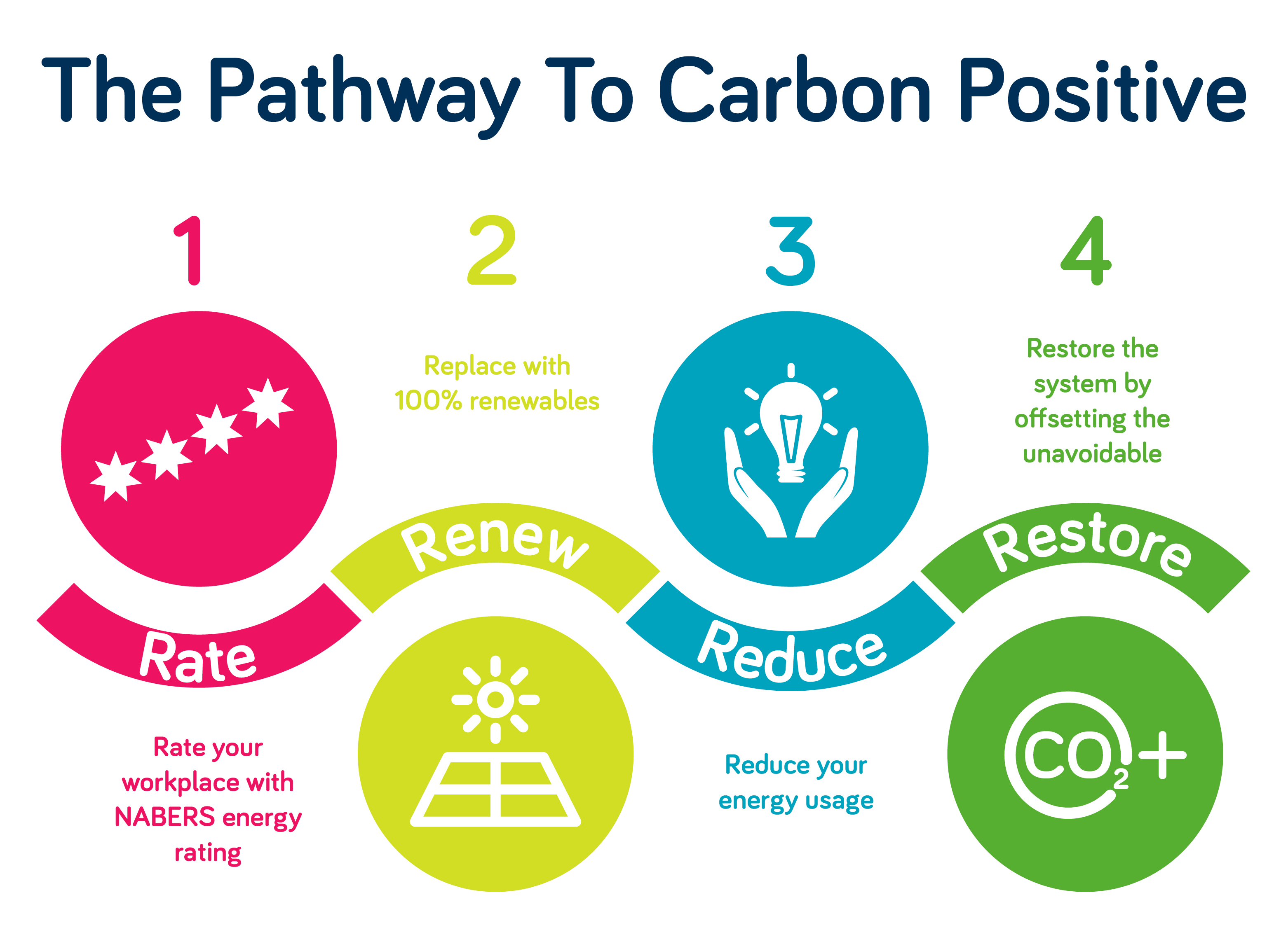 The pathway to carbon positive